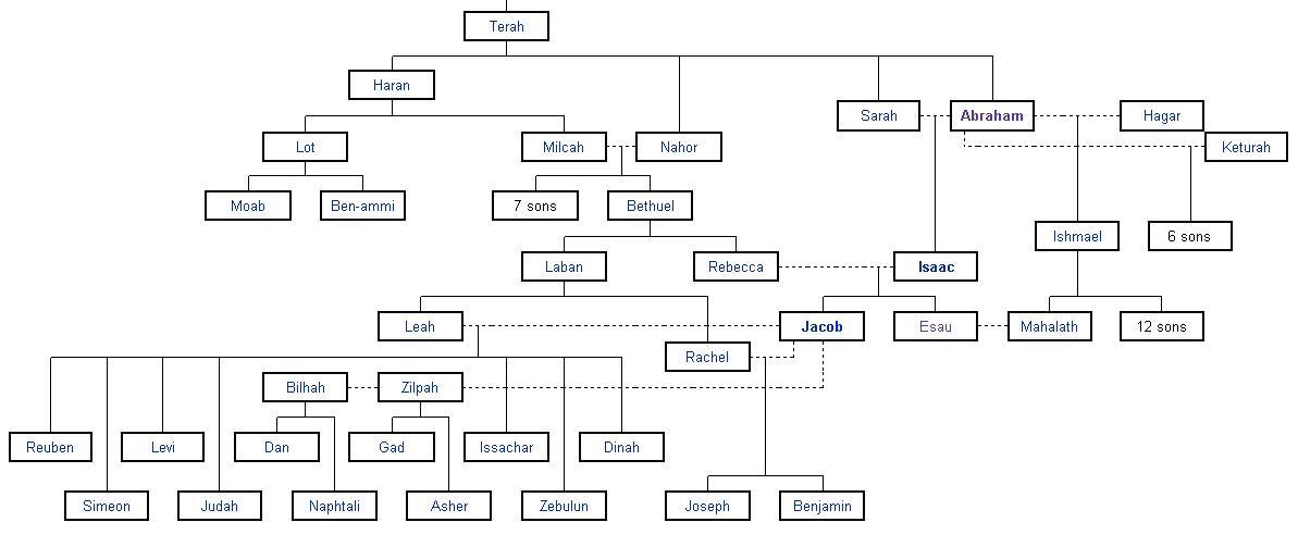 Abraham Chart